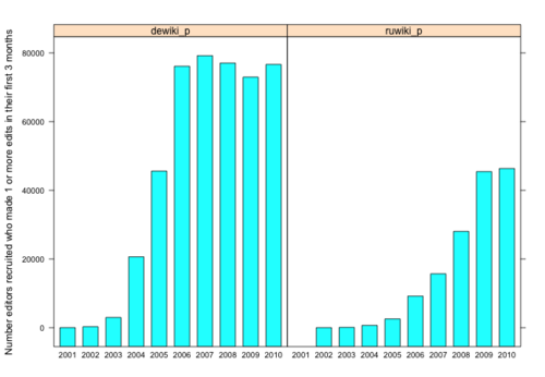 Recruitment by year of German and Russian Wikipedians who went on to make 1 or more edits their first 3 months