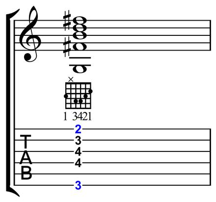 Barre chord - Wikiwand