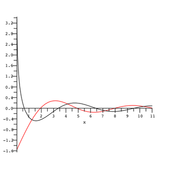 Exponential integral - Image: E1of Imaginary Argument
