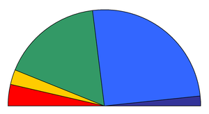 Distribution of parliament seats after the 2007 elections (Results).