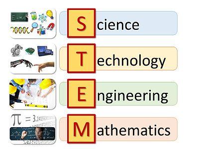 Representación visual de las áreas de conocimiento involucradas en Educación STEM. Autor: Gabriel Ocaña