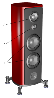 A Cabinet With Loudspeakers Mounted In The Holes. Number 1 Is A Mid Range  Driver. Number 2 Is A High Range Driver. Number 3 Indicates Two  Low Frequency ...