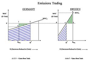 The Emissions Trading Economics of Two Partici...