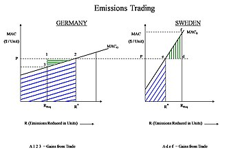 Emissions trading - Example MACs for two different countries