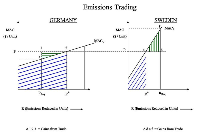 an analysis of the global tradable pollution permits Non&tradable, which limits the insights one can draw when considering tradable pollution permit markets in our analysis, we allow the total value of rents to be endogenously determined by aggregate rent seeking effort, extending this to both the quantity (total supply of permits) and price (ex&post value of traded permits).