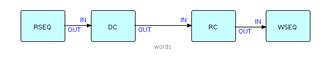 "Flow-based programming - Peter Naur's ""Telegram problem"""