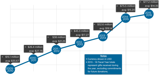 Chart depicting Total Raised, Number of Donations, and Average Donation for 2009–2015 Fundraising Cycles, for FY1516 Fundraising Report