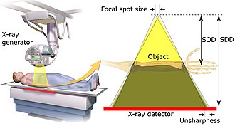 Projectional radiography - Image relating focal spot size to geometric unsharpness in projectional radiography.