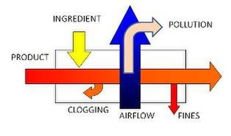 Food coating - The coating process seen as a system