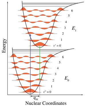 Ionization energy - Figure 1. Franck–Condon principle energy diagram. For ionization of a diatomic molecule the only nuclear coordinate is the bond length. The lower curve is the potential energy curve of the neutral molecule, and the upper curve is for the positive ion with a longer bond length. The blue arrow is vertical ionization, here from the ground state of the molecule to the v=2 level of the ion.