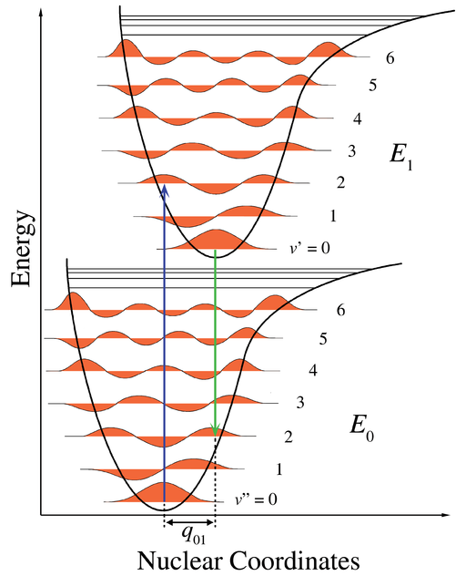 Franck-Condon-diagram