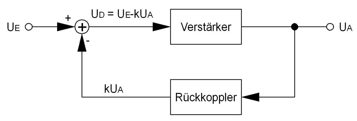 negative rckkopplung wikipedia - Negative Verstarkung Beispiel
