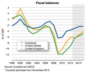 Eurozone - Comparison of government surplus/deficit (2001-2012) of eurozone, United States and United Kingdom