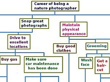 Hierarchy wikipedia career oriented purposes can be diagrammed using a hierarchy describing how less important actions support a larger goal ccuart Image collections