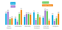 hofstede cultural dimensions germany