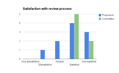 IEG 2013 satisfaction with review.png