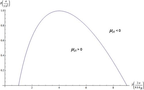 Joule-Thomson-Effekt – Chemie-Schule