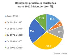 Représentation, sous forme de «camembert», des nombres de logements d'une commune par date de construction.