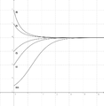 Logistic function (Verhulst).png