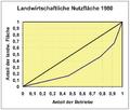 Lorenz-Curve 1980.png