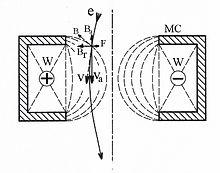 Diagram of magnetic lens