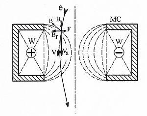 Magnetic lens - Image: Magnetic lens