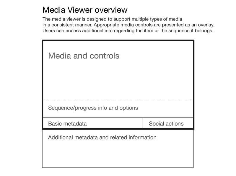 File:Media viewer designs - media support.pdf