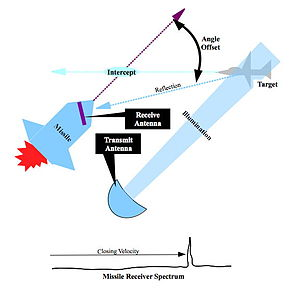 Semi-active radar homing - Figure 1. Semi-active radar homing flight path geometry.