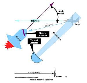 Semi-active radar homing - Figure 1. Semi-active radar homing flight path geometry.