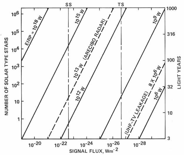 NASA-SETI-Sensitivity
