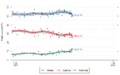 NZ opinion polls 2011 -parties -recent.png