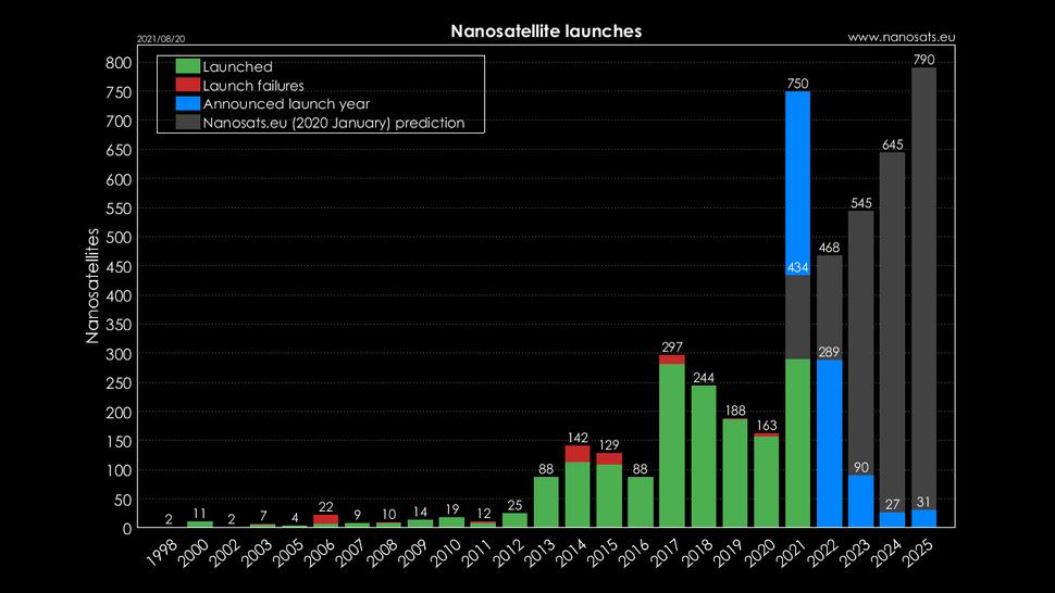 Nanosatellites launched