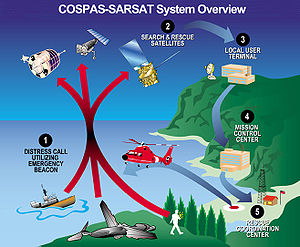 International Cospas-Sarsat Programme - Image: New C S System Overview