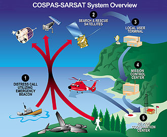 Emergency position-indicating radiobeacon station - Overview diagram of EPIRB/COSPAS-SARSAT communication system