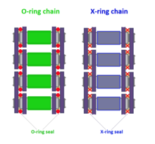 Difference between X-ring and O-ring chains.