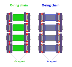 X-ring chain - Difference between X-ring and regular O-ring chains. The seals are red in color.