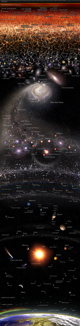 Observable Universe Logarithmic Map (vertical layout english annotations) for wikipedia 635 x 2586.png