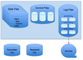 Oracle Database Disk Structures.png
