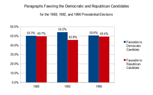 Media bias in the United States - Image: Paragraphs Favoring the Democratic and Republican Candidates for the 1988 1992 and 1996 Presidential Elections