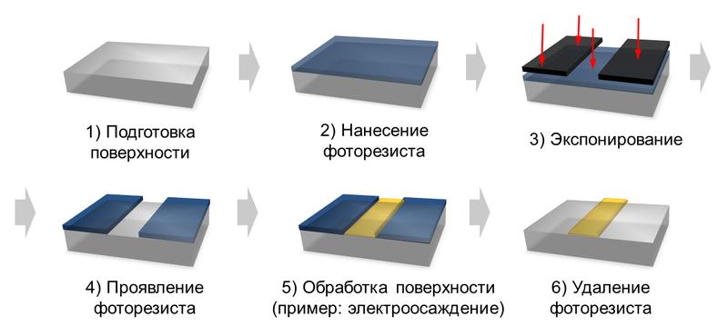 процесса фотолитографии