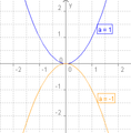 Quadratische Funktion mit negativem a.png