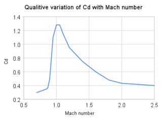 Drag (physics) - Qualitative variation in Cd factor with Mach number for aircraft