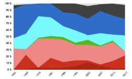 Un diagramme montrant l'évolution des pourcentages des suffrages exprimés obtenus par chaque courant politique au premier tour de chaque élection présidentielle de 1965 à 2007. On peut notamment observer une diminution de l'influence des centristes et une hausse de celle de l'extrême-droite, même si ces deux tendances ont été nuancées lors de l'élection de 2007.