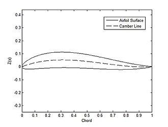 Camber (aerodynamics) - An aerofoil with reflex camber.