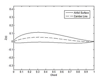 Camber (aerodynamics) - Wikipedia