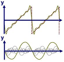 Category:Fourier series - WikiVisually