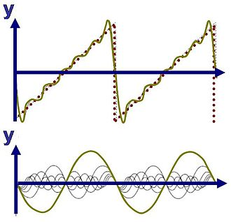 Convergence of Fourier series - Superposition of sinusoidal wave basis functions (bottom) to form a sawtooth wave (top); the basis functions have wavelengths λ/k (k=integer) shorter than the wavelength λ of the sawtooth itself (except for k=1). All basis functions have nodes at the nodes of the sawtooth, but all but the fundamental have additional nodes. The oscillation about the sawtooth is called the Gibbs phenomenon