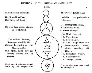 Simon Magus - Illustration of the Simonian philosophy