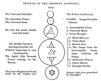 Simon Magus - Illustration of the Simonian philosophy
