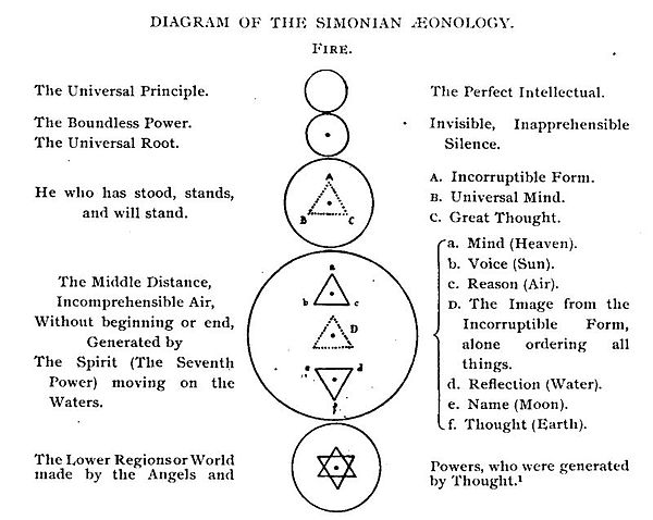 Diagram of the Simonian Aeonology, by G.R.S. Mead